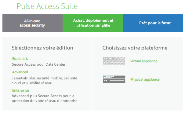 Pulse Secure Access Suite chez Westcon